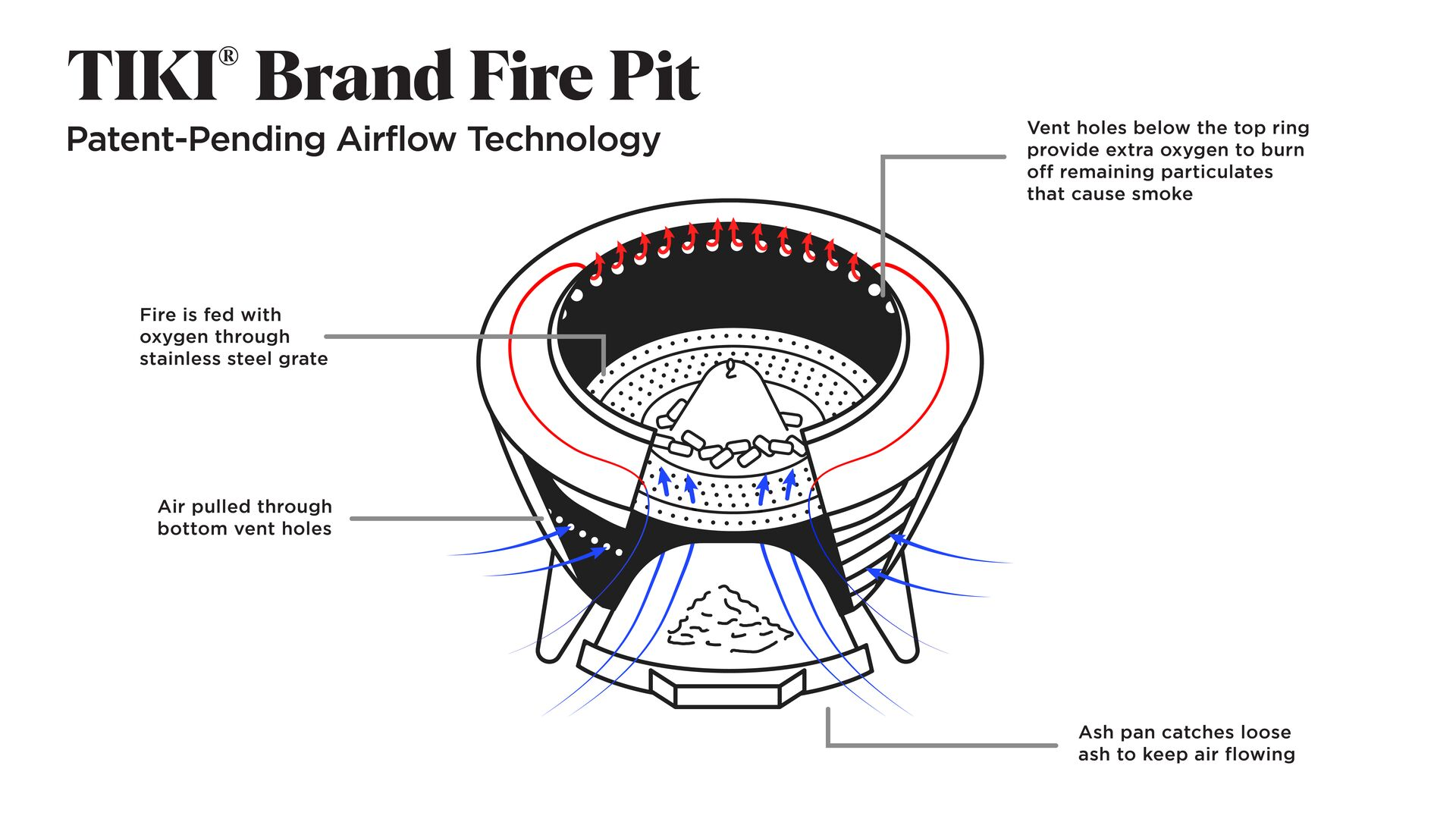diagram of tiki fire pit airflow